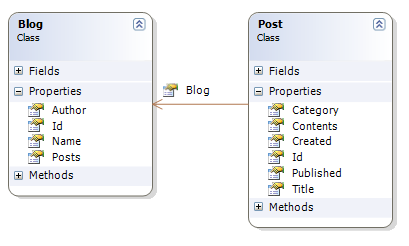 Class Diagram for NHibernate Sample