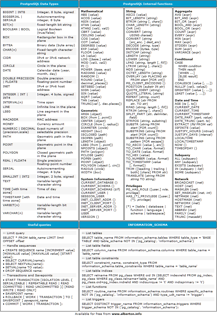 PostreSQL Cheat Sheet