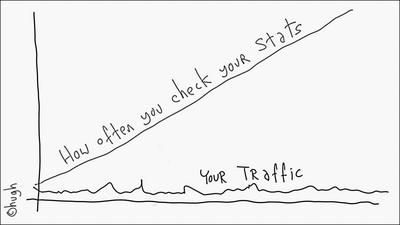 Your Traffic stats