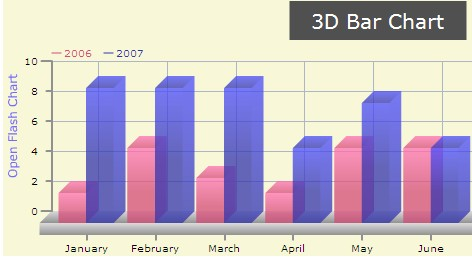 Open Flash Chart: 3D Bar Chart