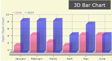 Open Flash Chart: 3D Bar Chart