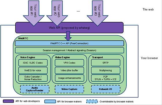 Diagrama de funcionamiento WebRTC